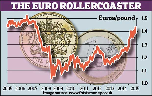 The Euro rollercoaster