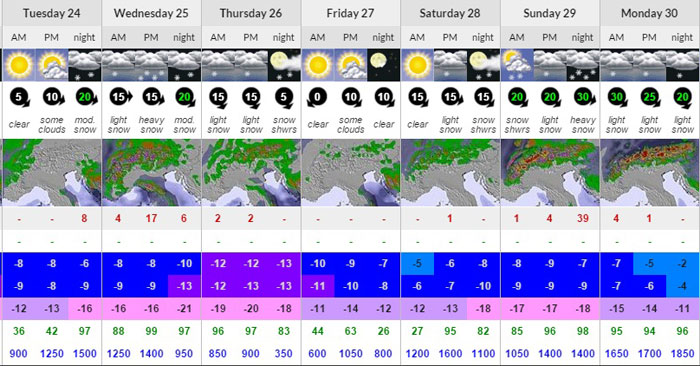 Val d'Isere forecast